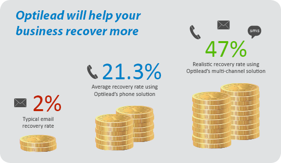Help your business recover more by using Optilead's integrated solutionsHelp your business recover more by using Optilead's integrated solutions