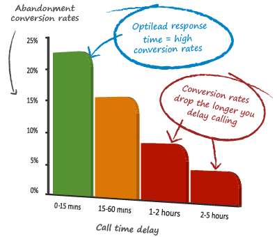 Optilead response time results in higher conversion rates