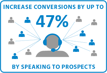 Increase conversions by up to 47% by speaking to prospects