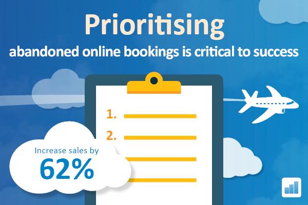 Prioritising Abandoned Travel Bookings