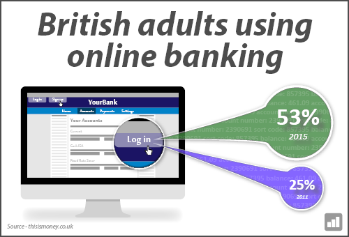 Optilead - British adults using online banking