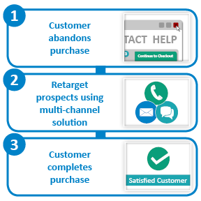 Retargeting - Customer abandons purchase, offer products again, customer completes purchase
