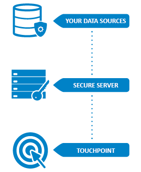 Touchpoint - using your data securely