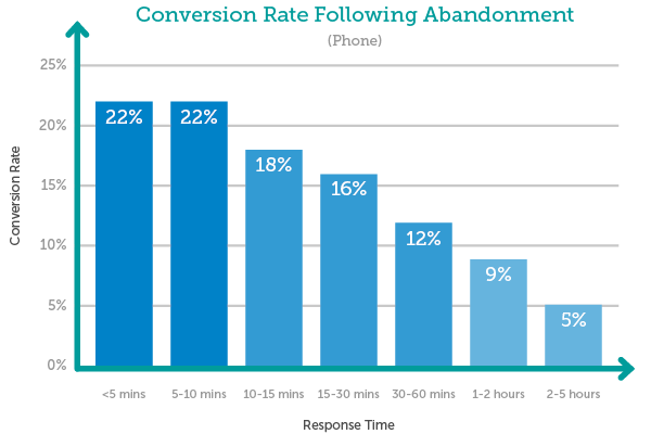Conversion Rate by Time